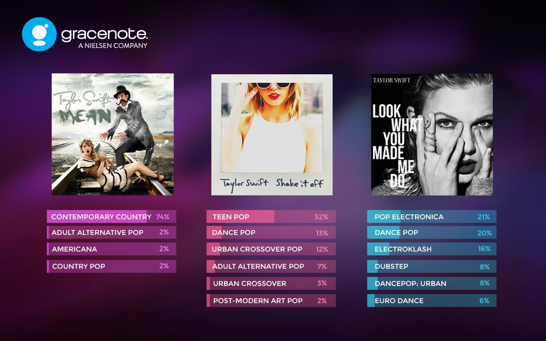Nielsen's Gracenote Uses Artificial Intelligence to Classify 90 Million Songs by Style