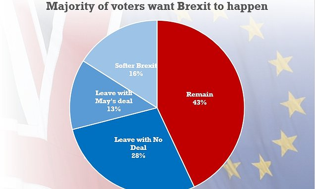 Poll finds 57 per cent of voters still believe Britain SHOULD leave EU