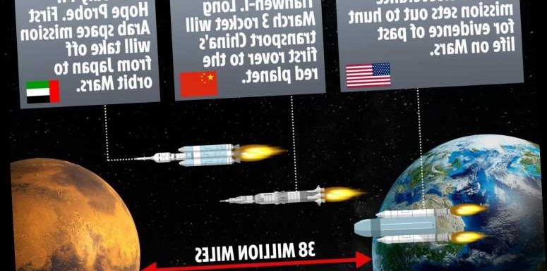 Intergalactic traffic jams as China, America and the UAE all launch missions to Mars over coming weeks