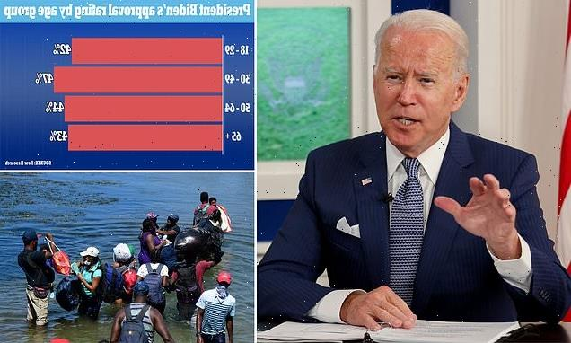 Another bleak poll for Biden shows voters unhappy on several issues